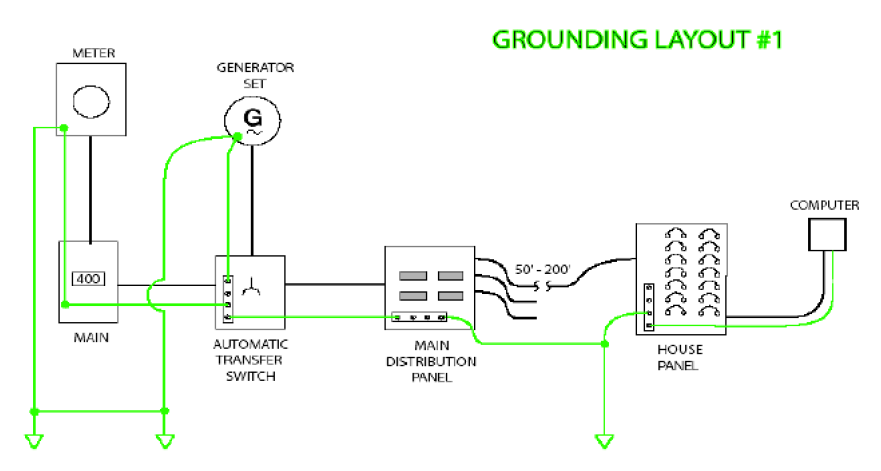 Electrical Grounding Best Practices together with Watch together with Detached Garage Sub Panel Grounding Q 14945 furthermore Basics Bonding And Grounding Transformers also Slab Edge Insulation. on electrical panel grounding diagram
